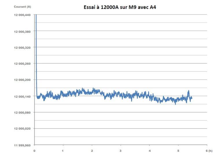 CIRRUS – Stabilité du courant avec régulation numérique